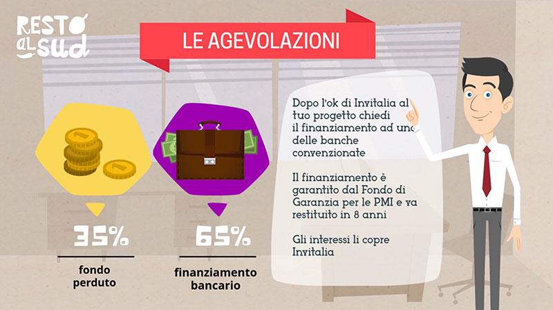 immagine esplicativa su come funziona il finanziamento del bando Resto al Sud per agevolare l'apertura di imprese nel settore dello street food nel sud Italia