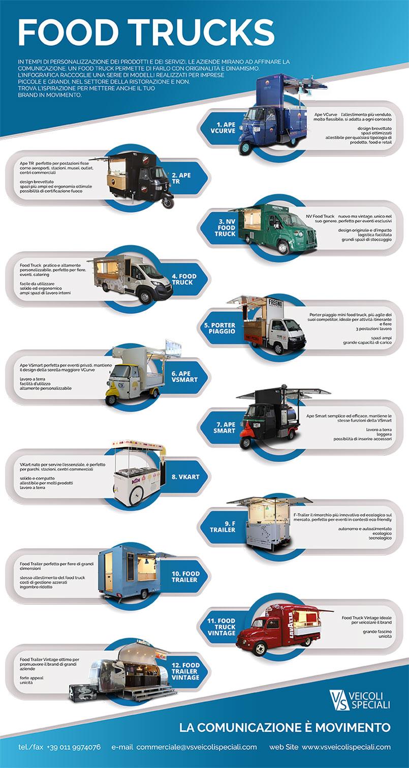 12 modelli di food truck per promuovere la tua impresa - infografia